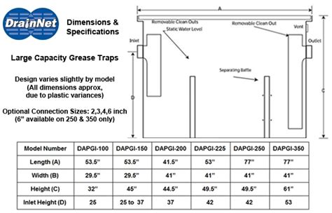 under grease trap sizing grease trap 150 gpm 375 lbs