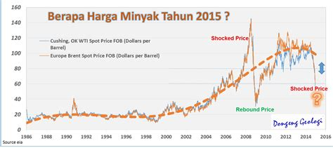 Minyak Indonesia bagaimana kalau harga minyak anjlok 20 bbl dongeng
