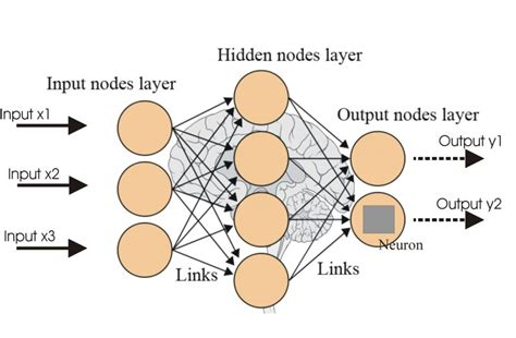 neural networks and learning learning explained to your ã a visual introduction for beginners who want to make their own learning neural network machine learning books your brain neural networks for artificial