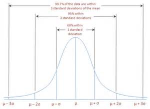 Standard Normal Distribution Table Calculator Chapter 7