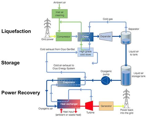 how much energy will be stored in the capacitor company offers efficient energy storage using liquid air extremetech