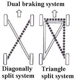 Dual Air Brake System Diagram Combined Braking System Bleeding