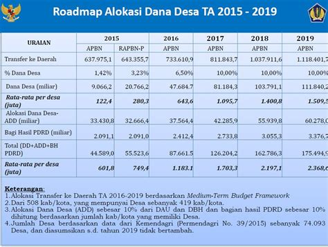 format laporan dana desa penjelasan dan info terkait dana desa kppn metro