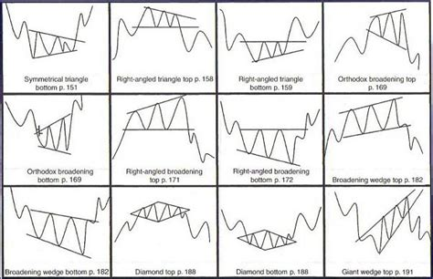 triangle pattern in technical analysis image gallery technical patterns