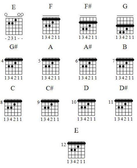 kumpulan kord gitar lengkap bagi yang belajar gitar kumpulan kord gitar lengkap bagi yang belajar gitar