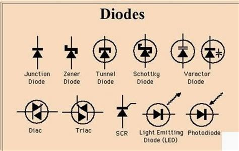 types of diodes in march 2014 ee figures