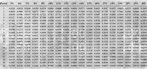 Discount Factor Table Z Factor Chart Related Keywords Z Factor Chart Long Tail
