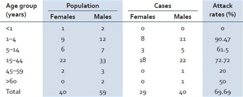 epidemiological investigation of an outbreak of acute