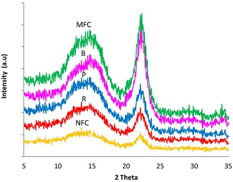 xrd pattern of microcrystalline cellulose polymers free full text exploration of a chemo