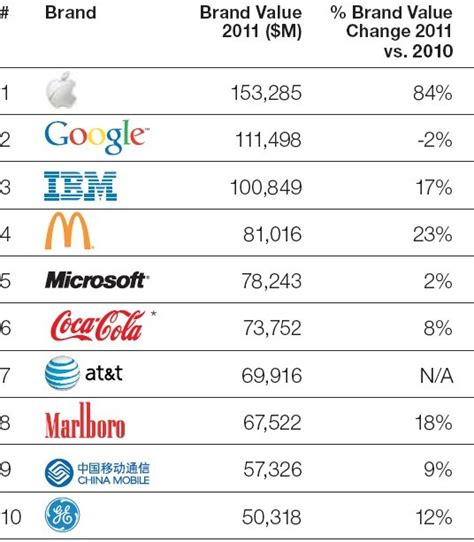 top 100 most valuable brands in the world china org cn