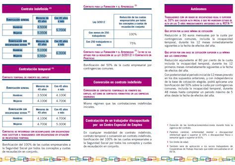 bonificaciones contratos 2016 sepe contrato bonificados 2016 contratos indefinidos