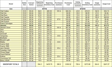 Liquor Cost Spreadsheet by Glance Bar Inventory System