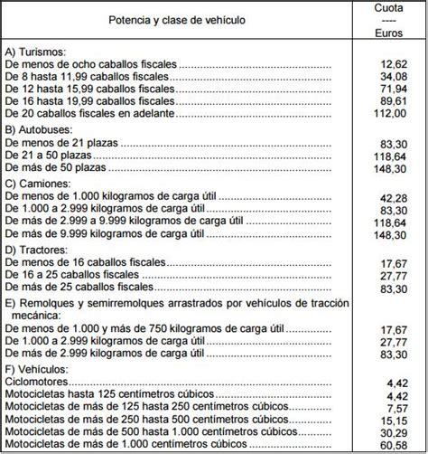 tabla de precios de impuesto para motos impuestos de circulaci 243 n de motos cu 225 nto cuesta y quien