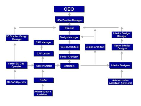 companies structure business structure images search