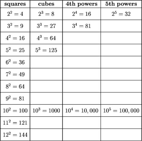 Power Of 2 Table by Um Math Prep S14 2 Function Values