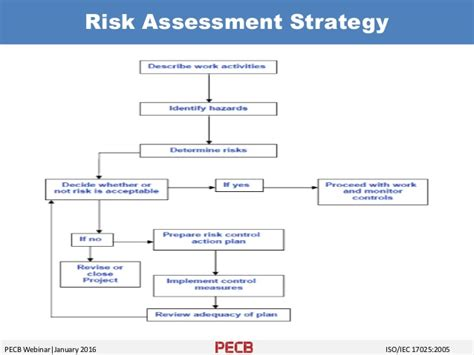 risk assessment process flowchart risk based methodology in laboratory management system