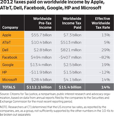 Do Big 4 Pay For Mba by How Much Tax Do Big Tech Companies Pay Pcworld