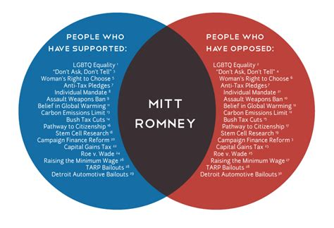 house and senate venn diagram romney in a venn diagram discourse netdiscourse net