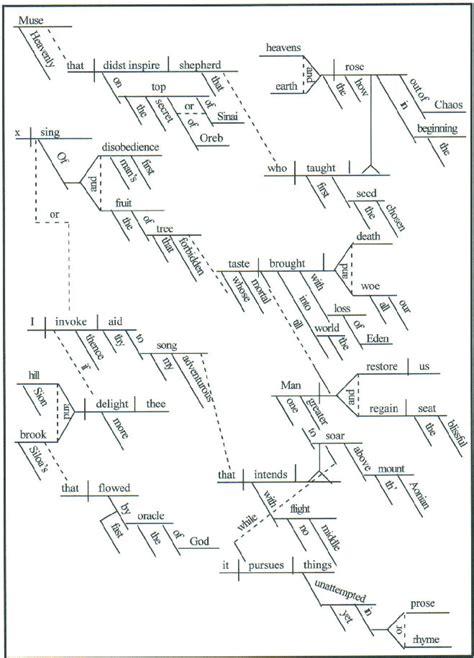 diagram sentences free beginning sentence diagramming beginning free engine