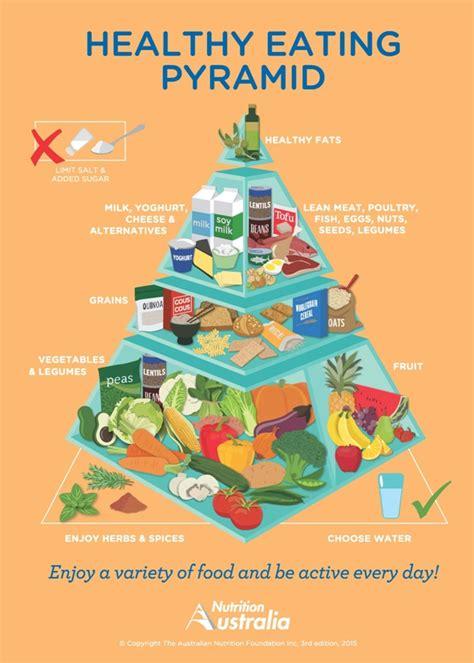 Food Makanan Anjing H D Supreme Irland 12 5kg Frshpck 1 healthy living pyramid nutrition australia