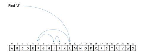 Best Complexity Of Binary Search Linear Search Vs Binary Search Geeksforgeeks