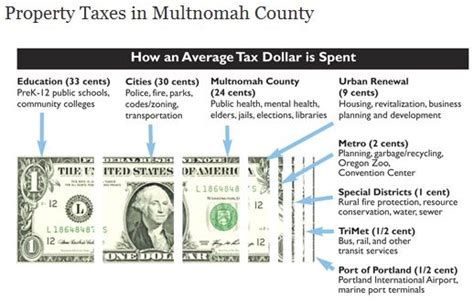 Multnomah County Property Tax Records Portland Real Estate Property Taxes