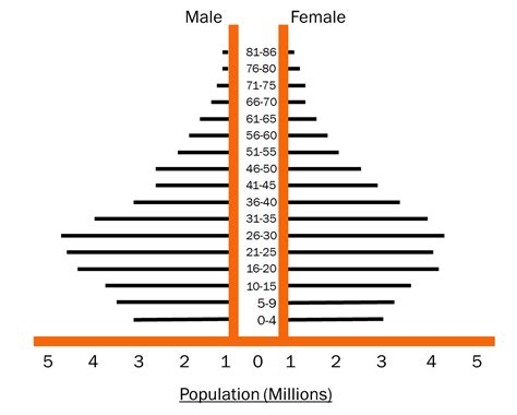 How To Make A Population Pyramid On Paper - thesis statment friendship