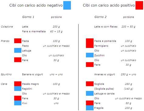 dieta alimentare per massa muscolare dieta massa muscolare kcal dieta proteica