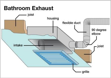 bathroom exhaust fan installation diagram wiring diagram