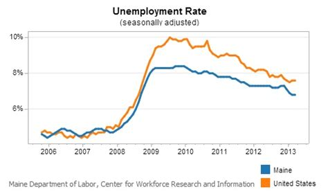Portland Unemployment Office by Maine Jobless Rate Lowest Since 2008