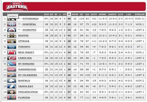 Nhl Standings by Image Gallery Nhl Conference Standings