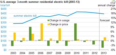 average electricity bill per month average u s residential summer 2013 electric bill expected to be lowest in four years today
