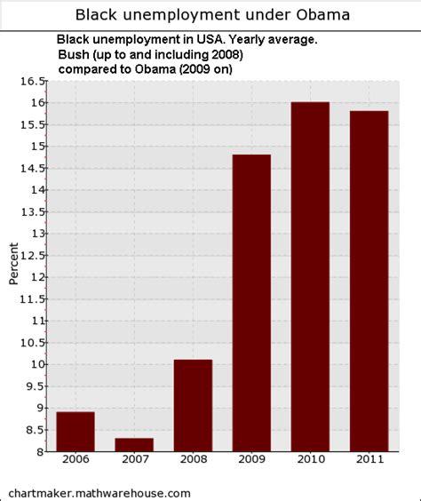 black unemployment under obama chart u s election 2012 blog