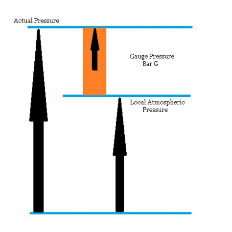 Vacuum Vs Pressure What S The Difference Between And Absolute Pressure
