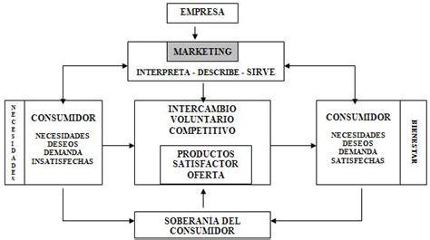 banco internacional servicio al cliente apuntes de marketing p 225 gina 2 monografias