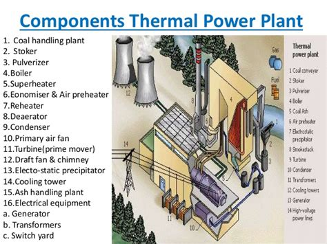 thermal power plant model layout electrical electronics engineering world thermal power