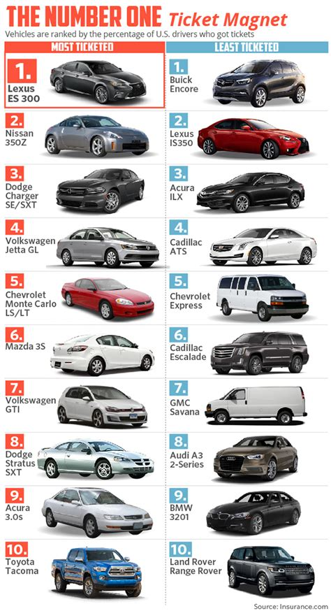 what color car gets the most tickets the no 1 ticketed car in america marketwatch