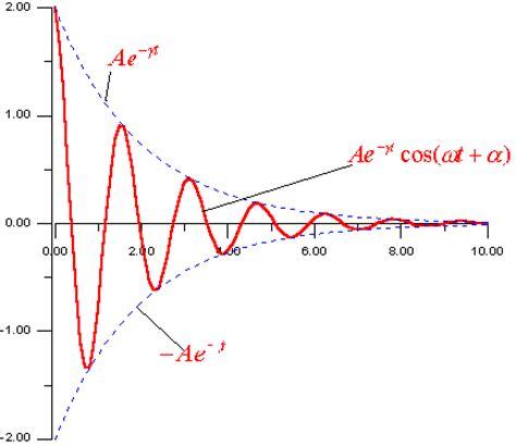 la oscilacion amortiguada en la figura puede verse lagr 225 fica que representa la