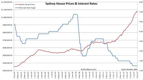 house interest rates the new quot big short quot australia s housing bubble is quot in the grip of insanity quot zero