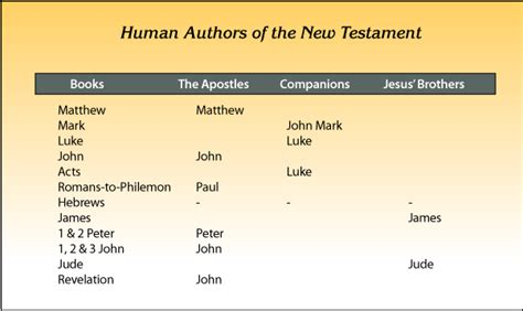 2 a companion to the new testament paul and the pauline letters books distorting jesus part 2 neverthirsty