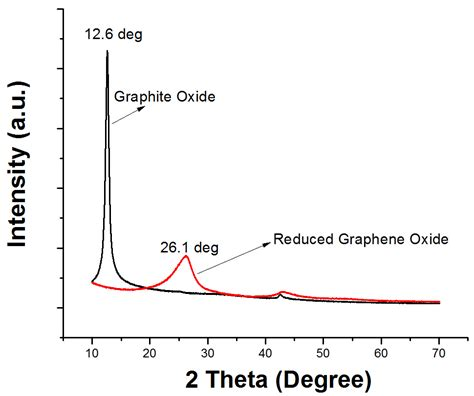 xrd pattern of reduced graphene oxide how to calculate the layer distance between graphite oxide
