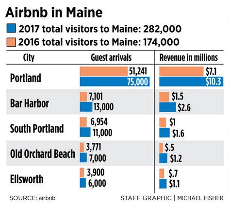 maine air bnb as airbnb rentals skyrocket maine communities grapple
