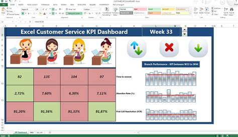 creating excel kpi dashboard template customer service