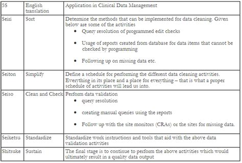 Comcast Background Check Process Tips For Getting Quality Clinical Trial Data For Data Managers