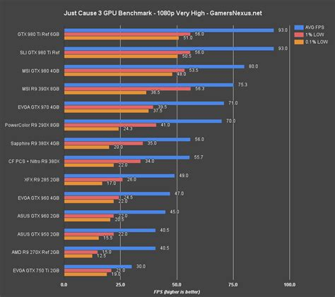 videocard bench just cause 3 video card benchmark anomalous performance