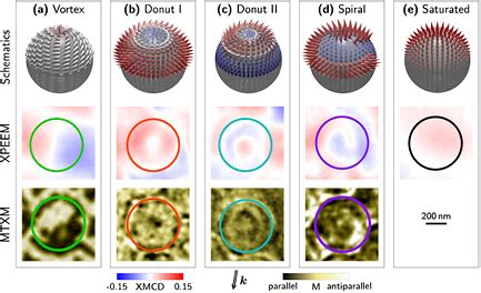 Nanometer Bio Energy With Spiral Magnetized magnetism in curved geometries iopscience