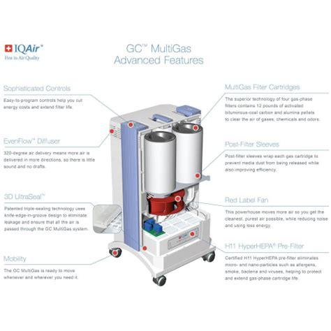 iqair gc multigas air purifier aaa vacuums