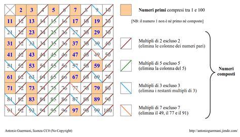 tavola numeri primi da 1 a 1000 aritmetica matematica scienze di antonio guermani