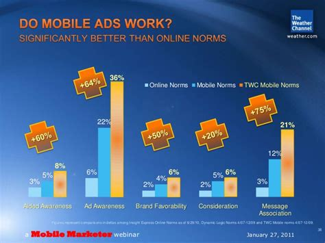 the weather channel mobile mobile marketer app usage the weather channel
