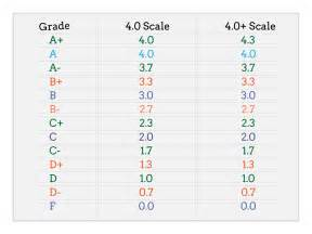 search results for gpa letter grade scale calendar 2015